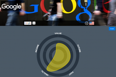 Google [GOOGL] Stock Investment Infographic Infographic