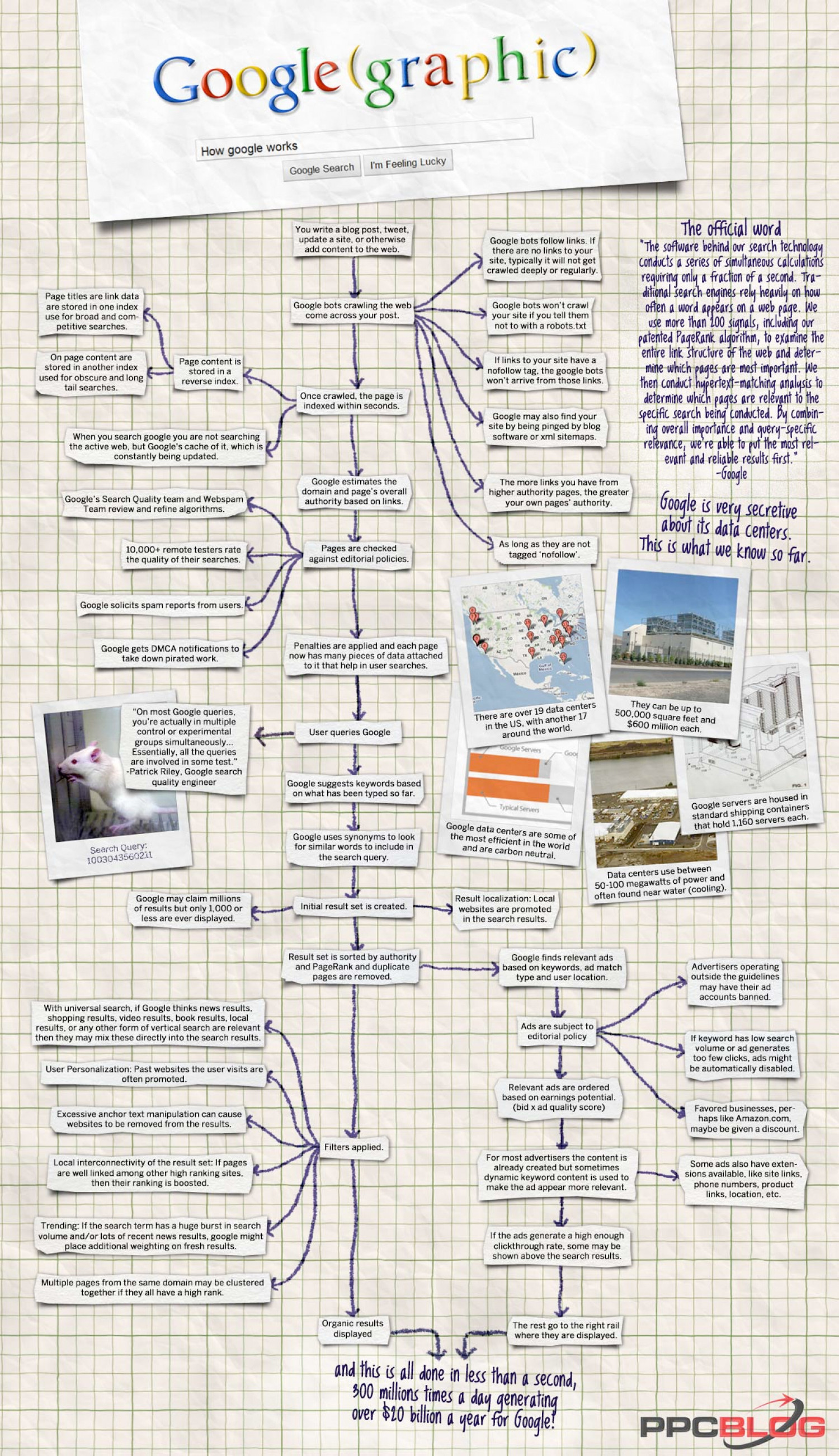 Google (graphic) How Google Works Infographic