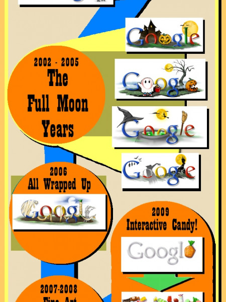 Google Halloween Doodles Through The Years Infographic
