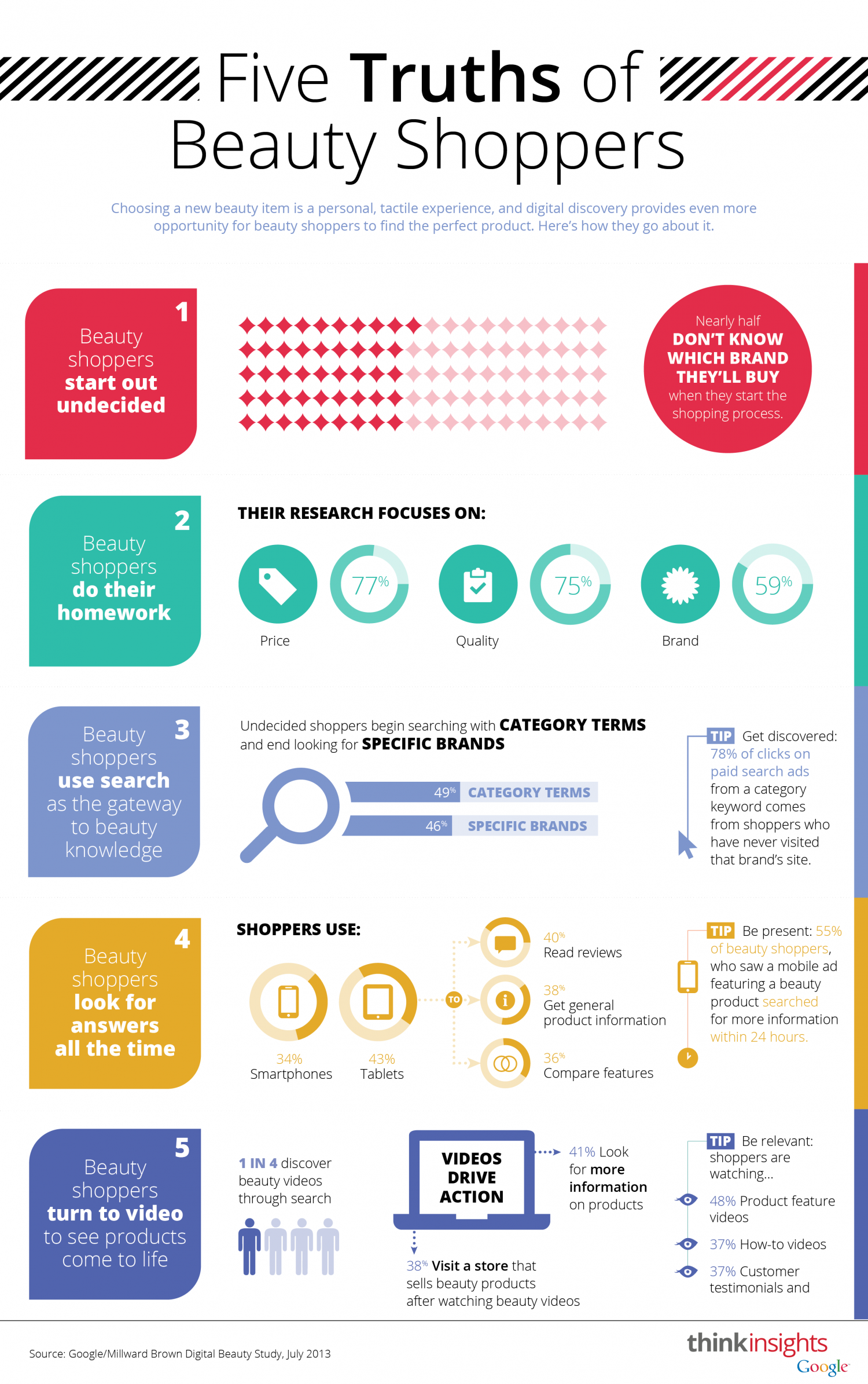 Google Insights - Five Truths of Beauty Shoppers Infographic