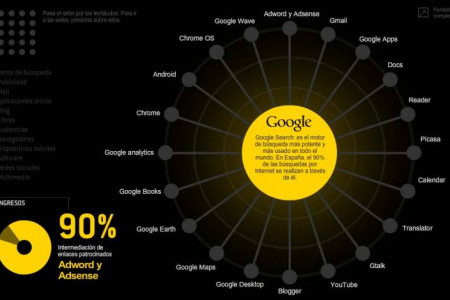 Google is... Infographic