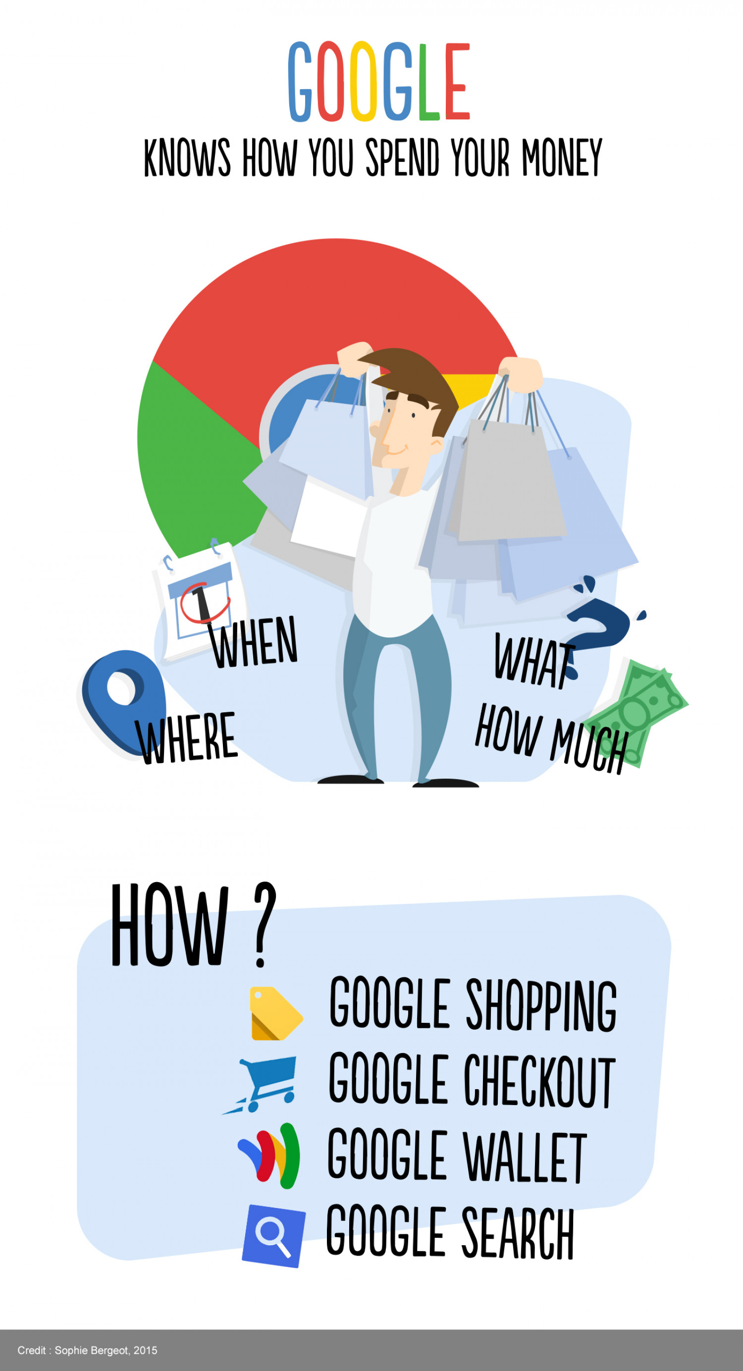 Google knows how you spend your money Infographic