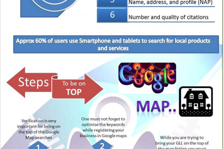 Google My Business Ranking Infographic