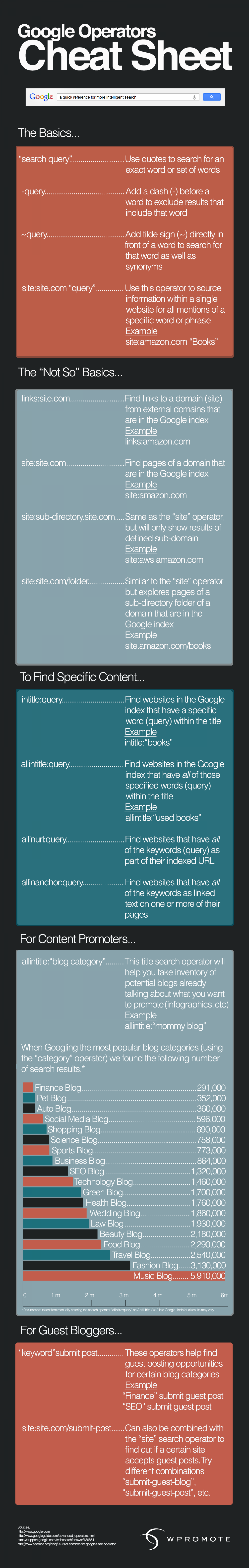 Google Operator Cheat Sheet For Content Marketers Infographic