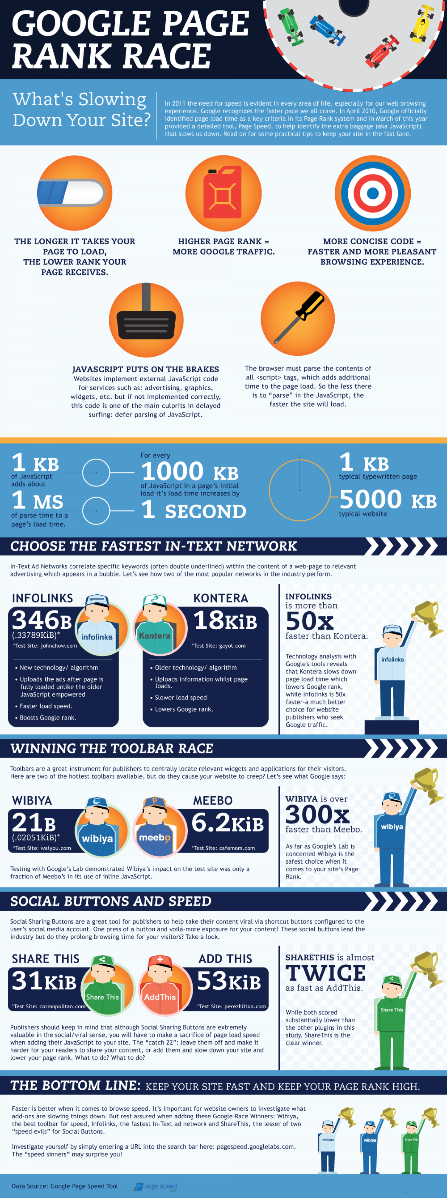 Google Page Rank Race  Infographic