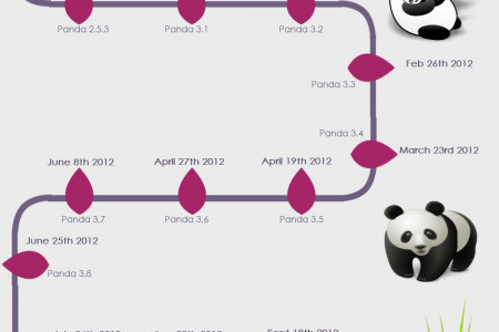 Google Panda: A List Of Updates Till Now Infographic