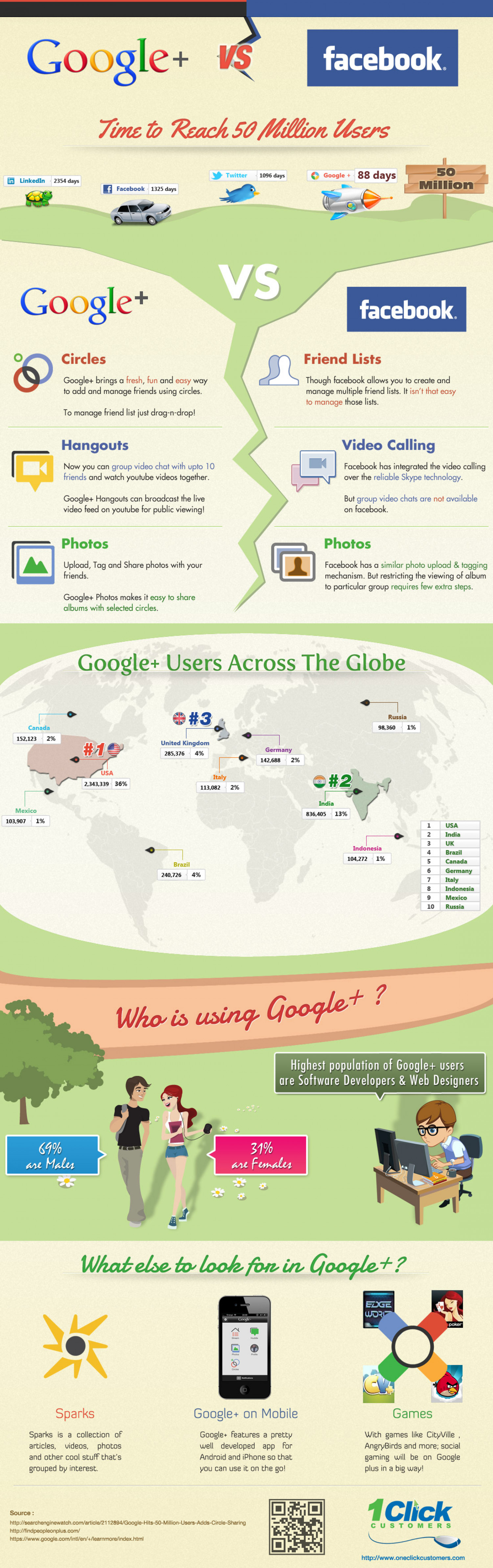Google Plus vs Facebook Infographics Infographic