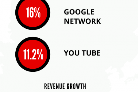 Google Q4 earning Highlights Infographic