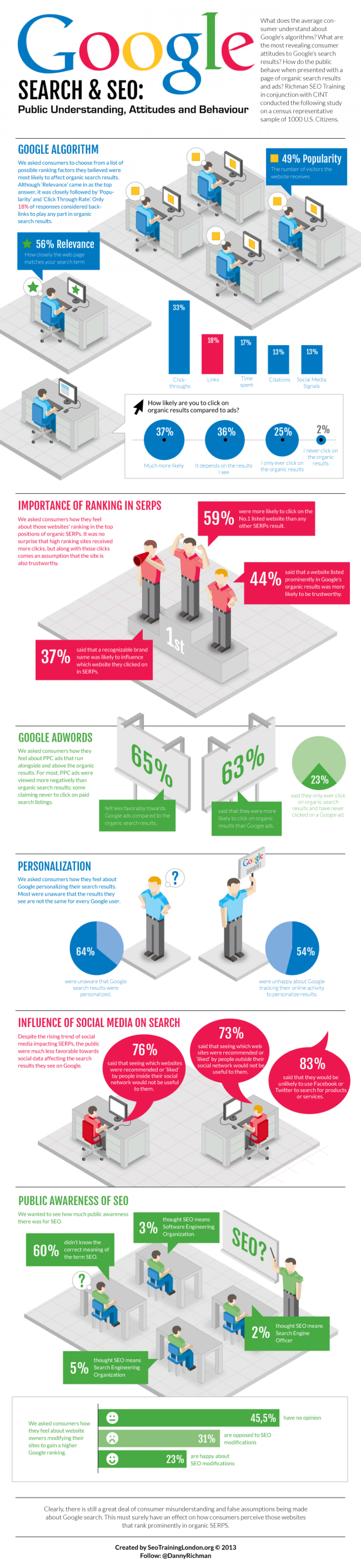 Google Search And SEO Infographic