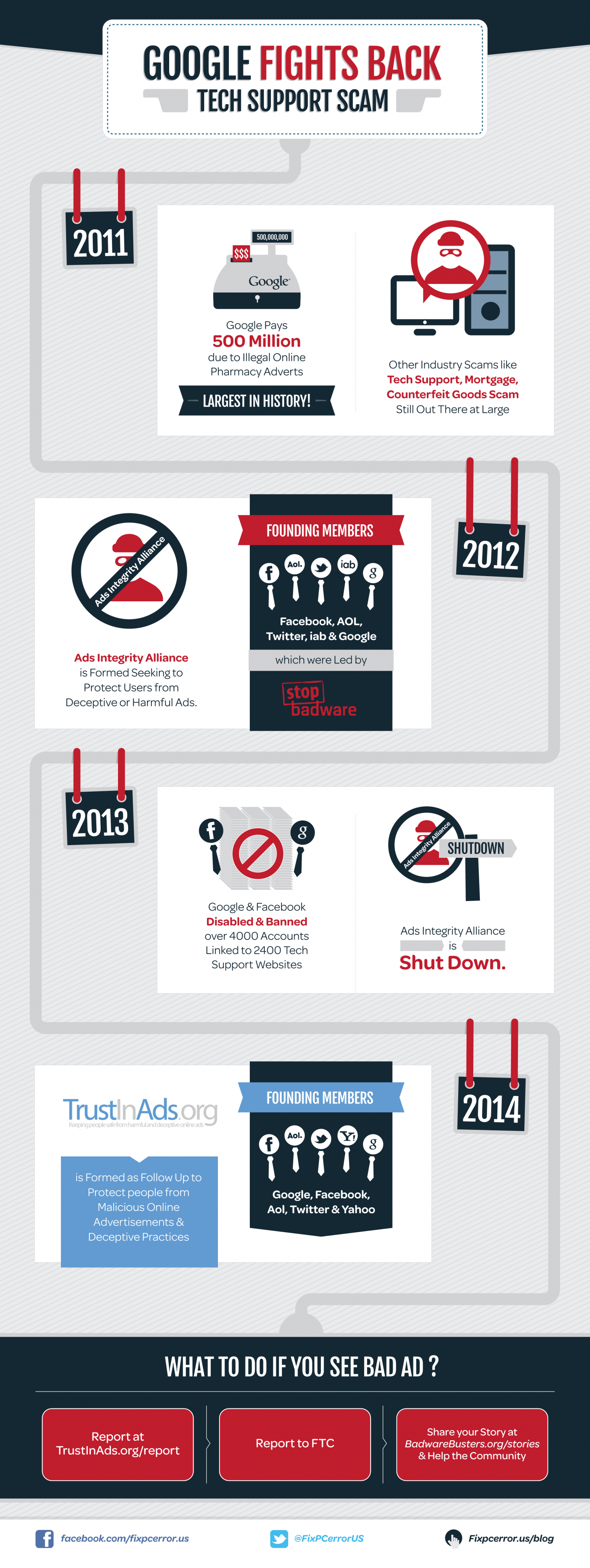 Google Fights Back Tech Support Scam Infographic