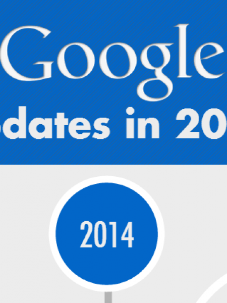 Google Algorithm Changes in 2014 - Timeline Infographic