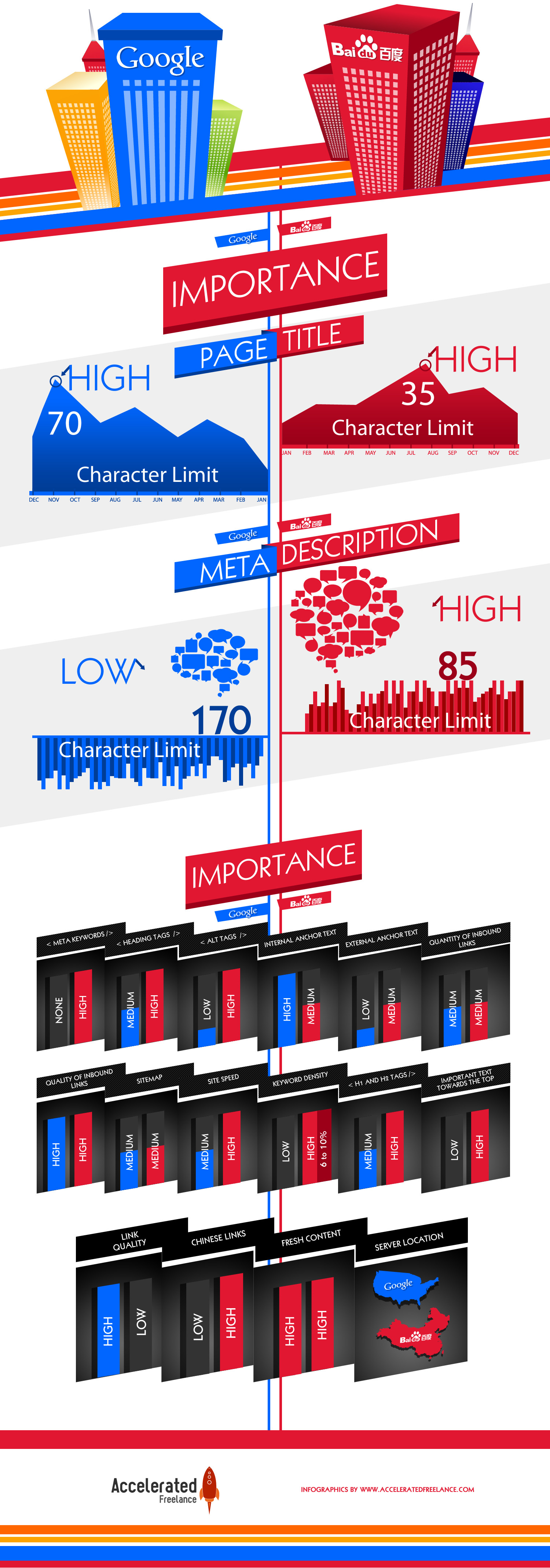 Google VS Baidu Infographic
