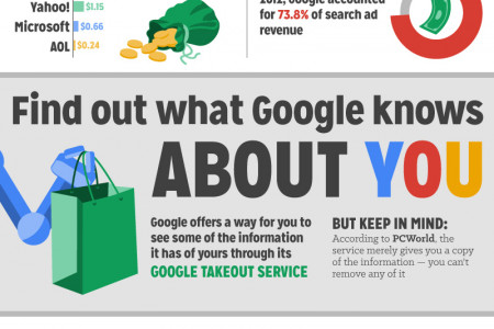 Google, You Don't Know Me! Information Security and Targeted Advertising Infographic