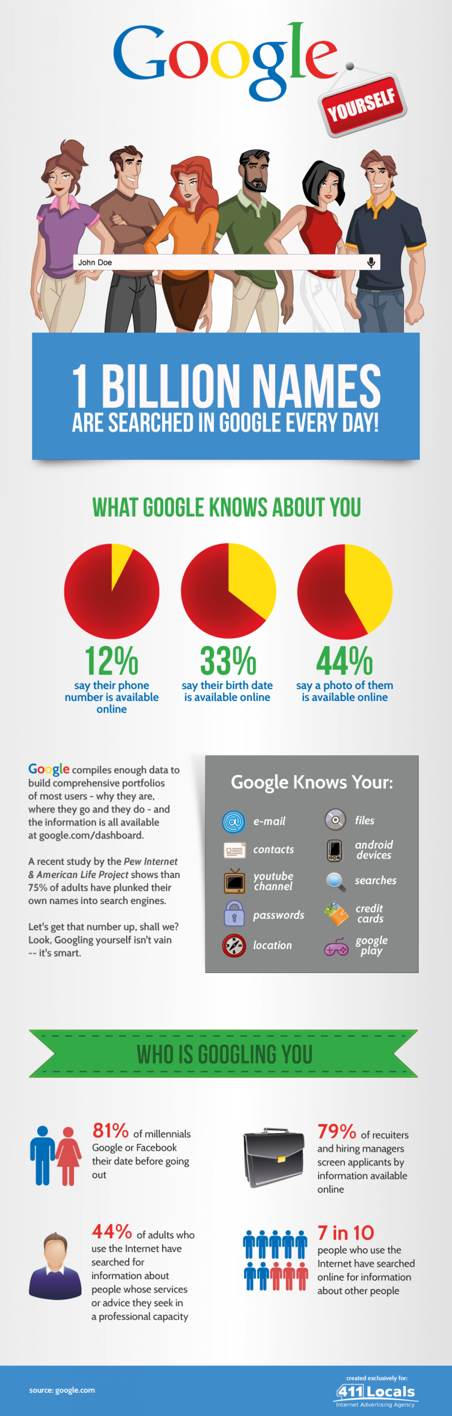 Google Yourself Infographic