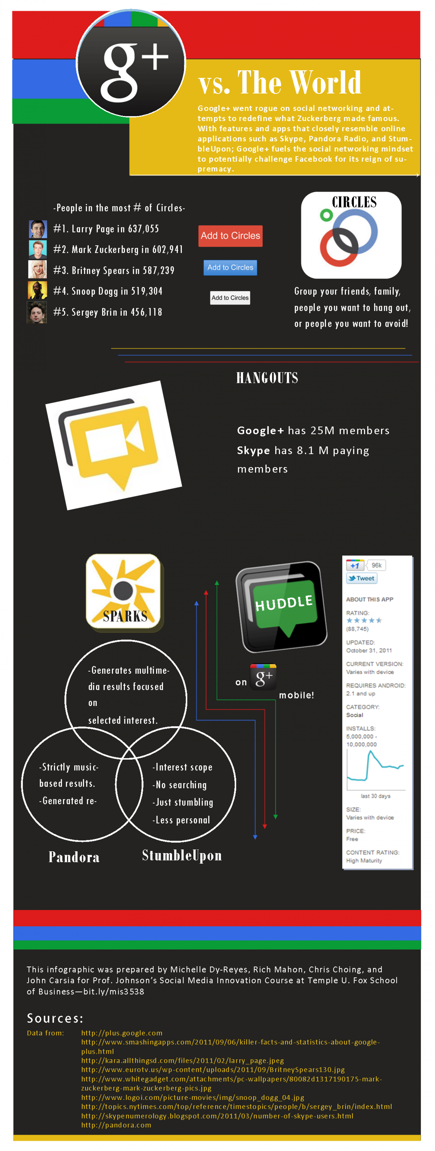 Google-Plus Versus the World Infographic