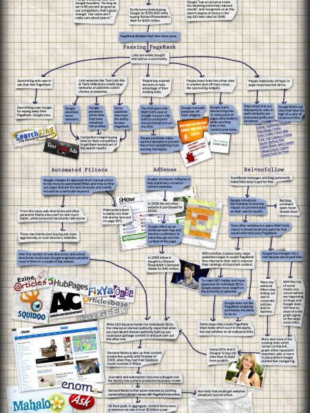 Google's Collateral Damage Infographic