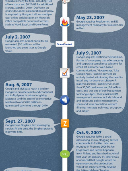 Google's Long History of Forays into Social Media  Infographic