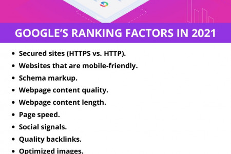 GOOGLE'S RANKING FACTORS IN 2021 Infographic