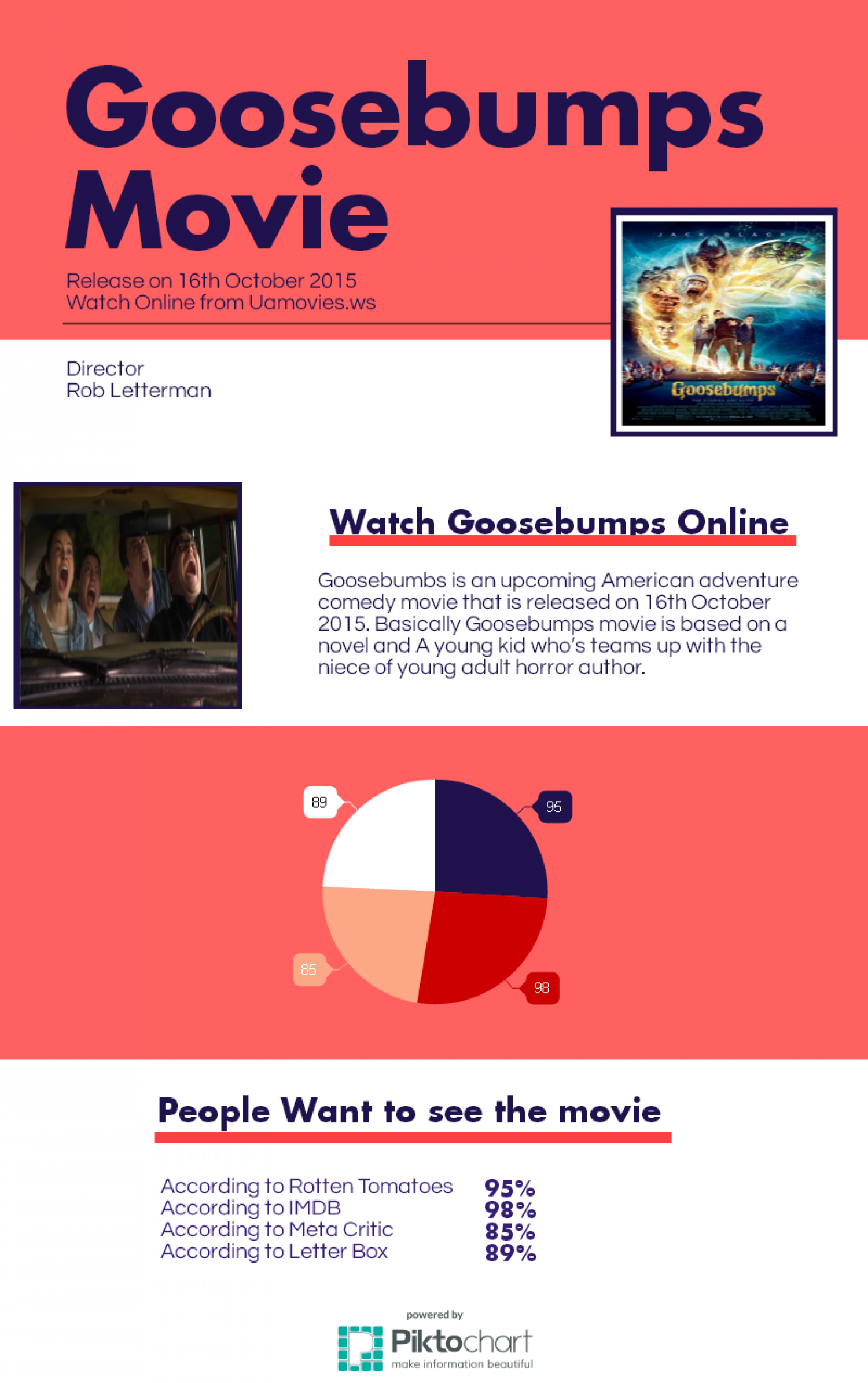 Goosebumps Movie Infographic