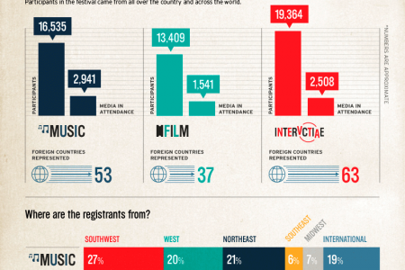 Got SXSW FOMO? Infographic