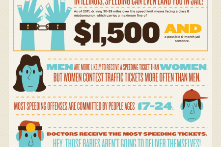 Got the Need to Speed? What It'll Cost You Infographic