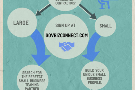 GovBizConnect.com - How It Works. Infographic