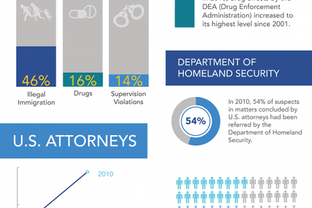 Government Arrests in the Criminal Justice System Infographic