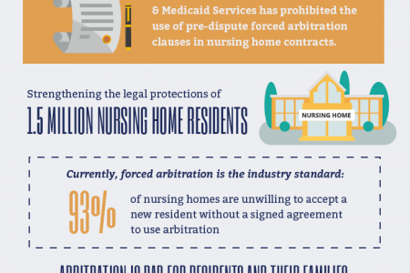 Government Bans Forced Arbitration Clauses In Nursing Home Contracts Infographic