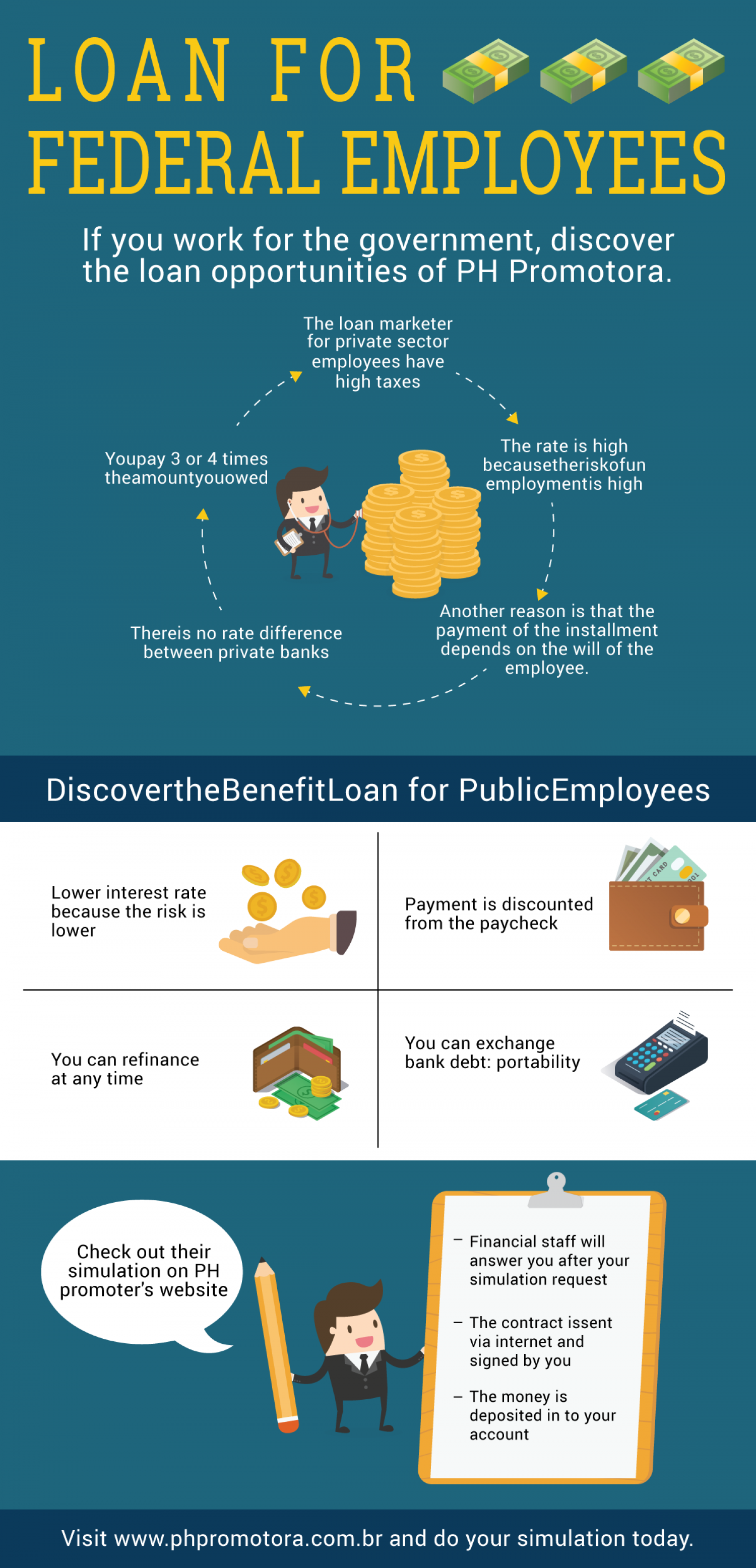 Government Employee Loan – Brazil Infographic