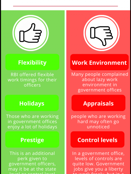Government Jobs in INDIA : Advantages and Disadvantages  Infographic