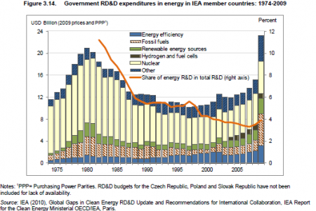 Government RD&D expenditures in energy in IEA member countries: 1974-2009 Infographic