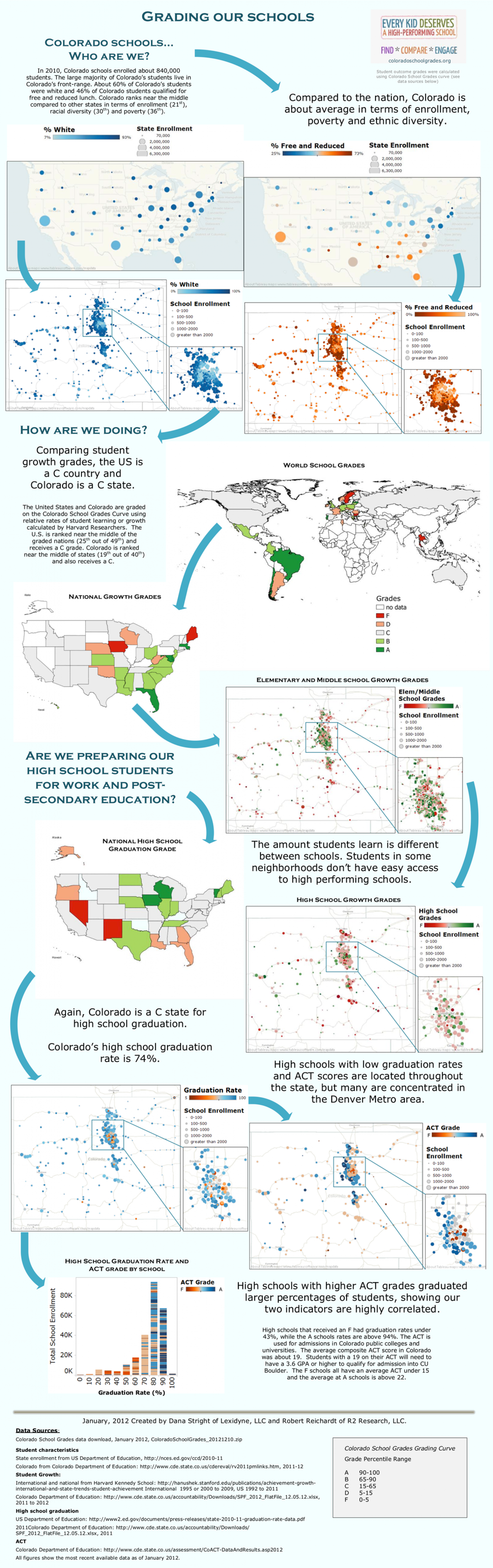 Grading Our Schools Infographic