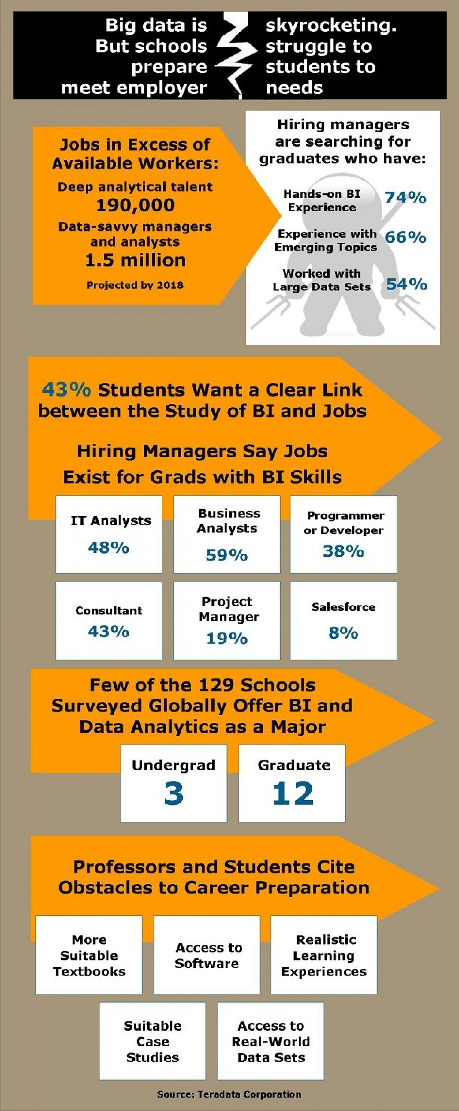Graduates Not Ready to Be Big Data Workers Infographic