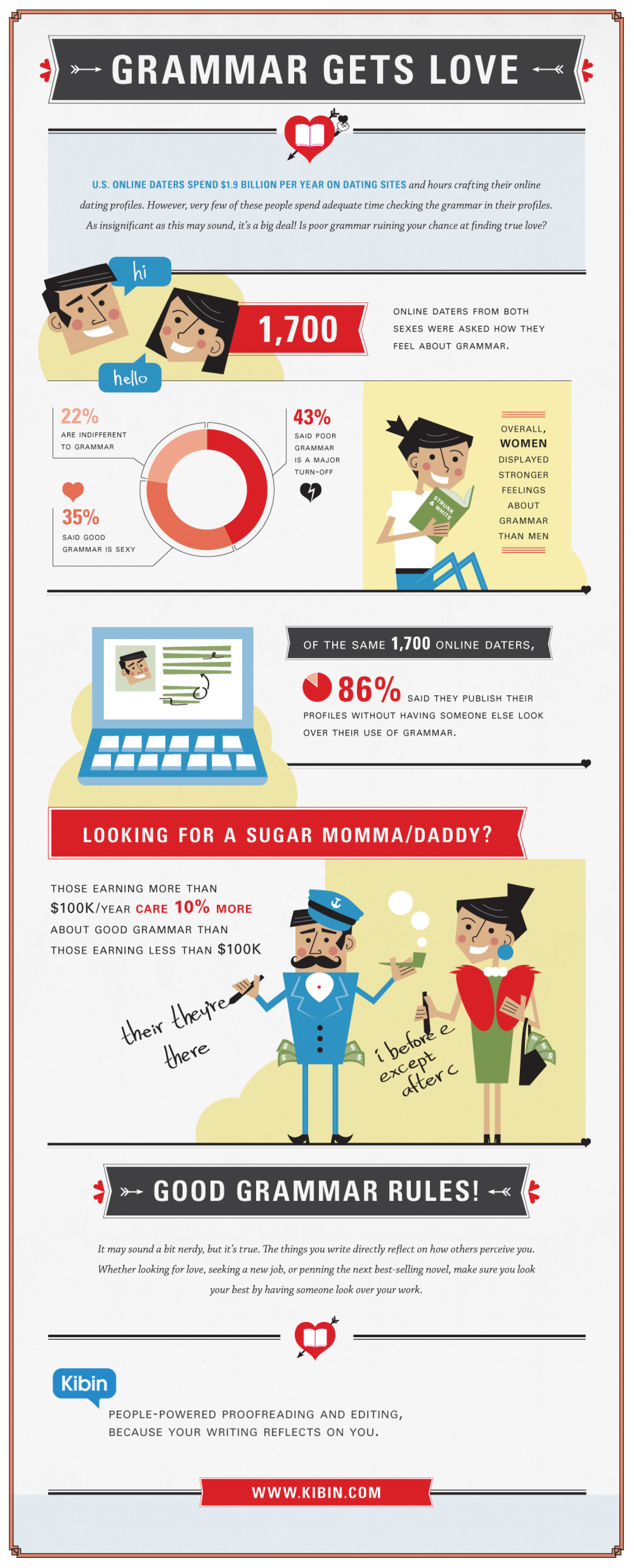 Grammar Gets Love Infographic