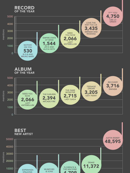 Grammy Pre Buzz Mentions in Social Media  Infographic