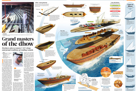 Grand masters of the Dhow Infographic