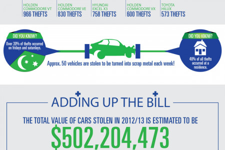 Grand Theft Australia - Car Theft in Oz Infographic