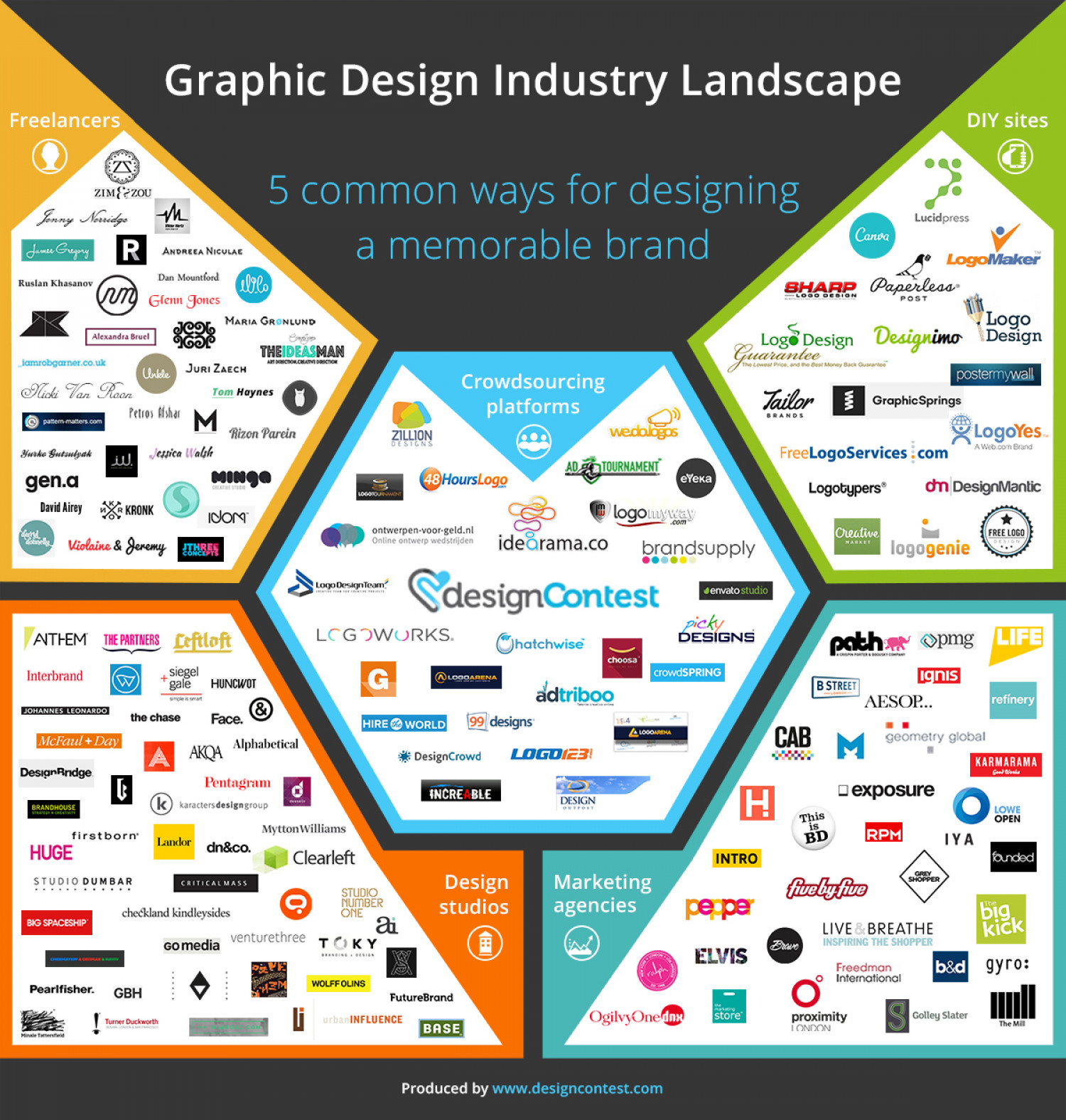 Graphic Design Industry Landscape Infographic