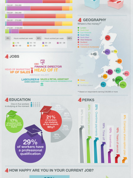 Great Britain's Salary Secrets Uncovered Infographic