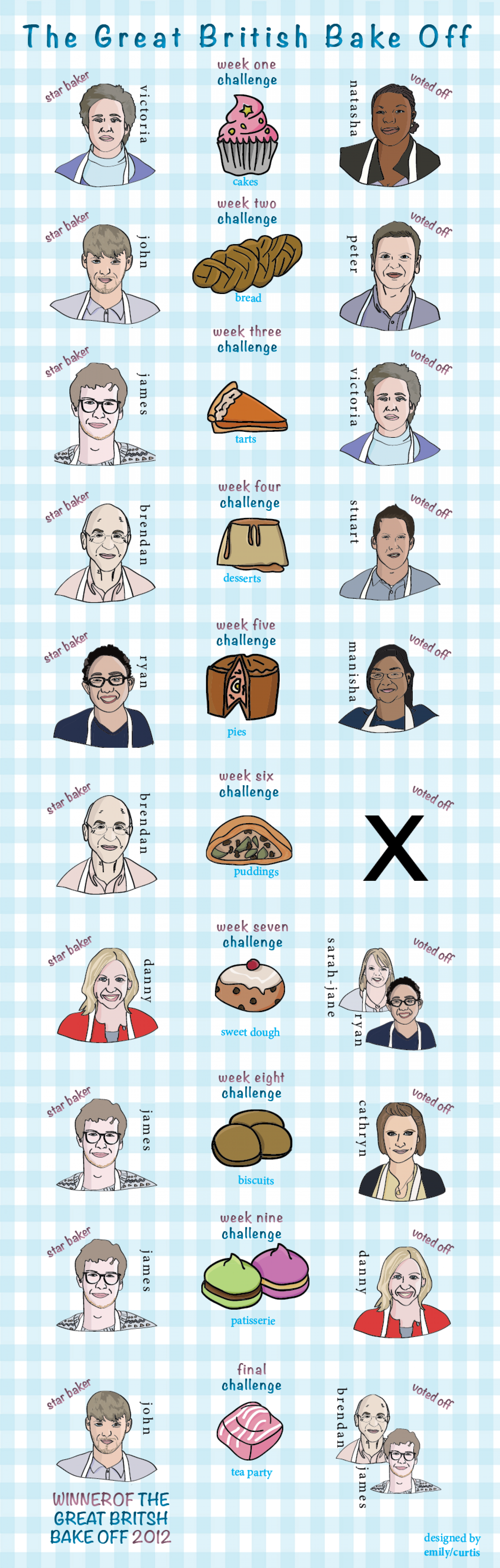 Great British Bake Off Infographic Infographic