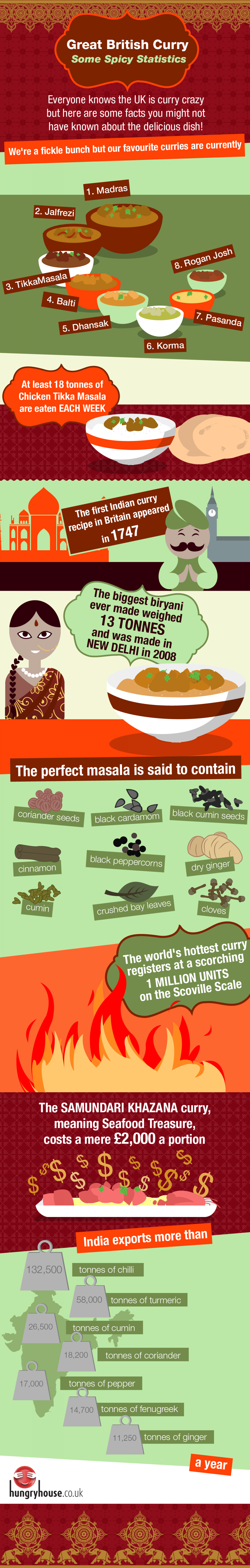 Great British Curry: Some Spicy Statistics Infographic