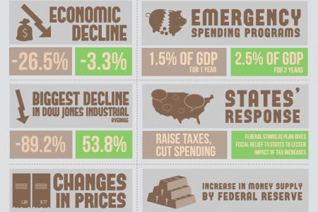 Great Depression vs Great Recession Infographic