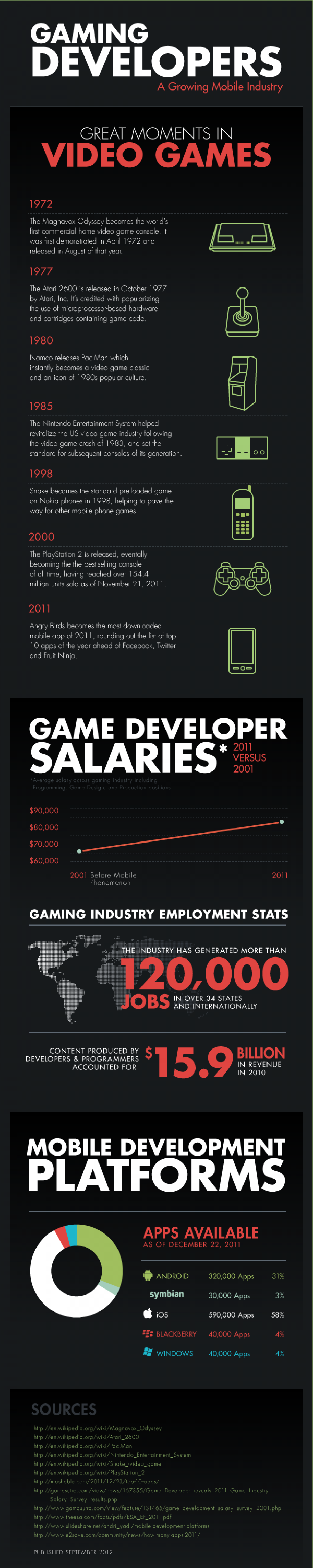 Great Moments in Video Games - Mobile Gaming Infographic