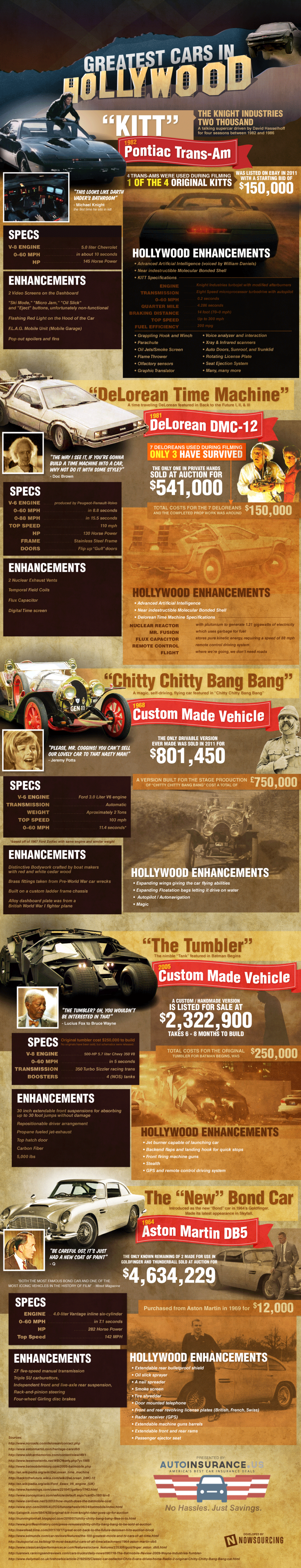 Greatest Cars In Hollywood Infographic