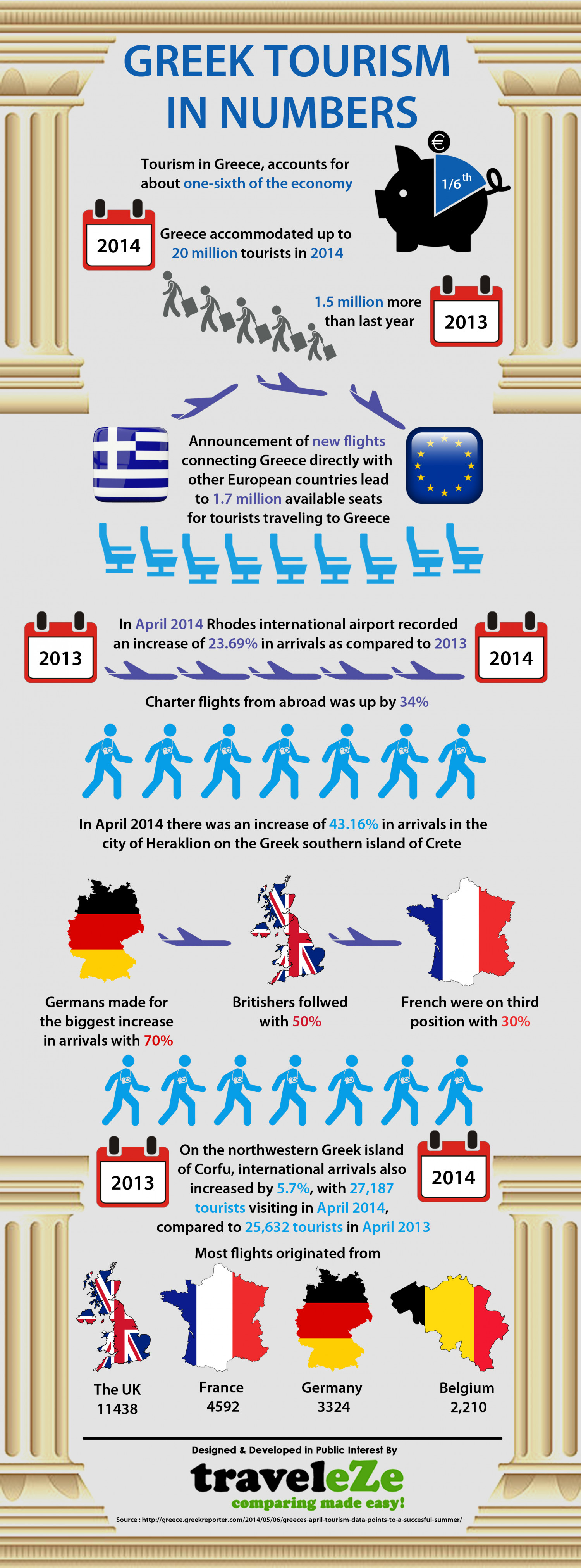 greek tourism in numbers visual ly