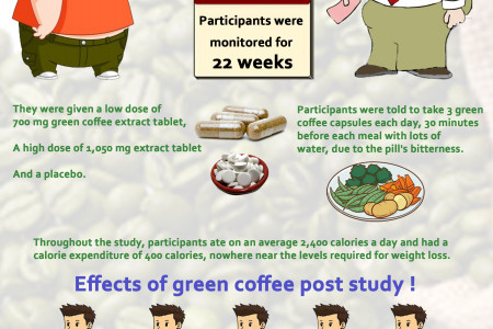 Green coffee beans may lead to weight loss, study shows Infographic