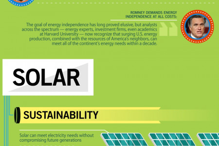 Green Energy and Politics in 2012 Infographic
