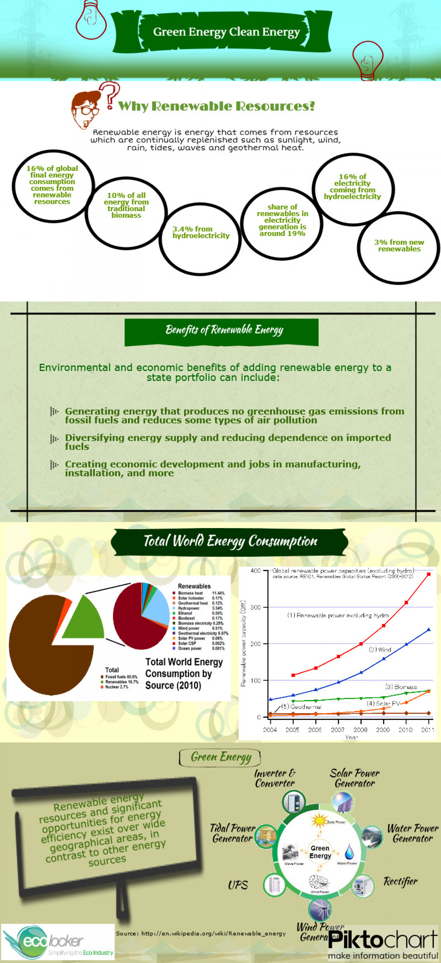 Green Energy Clean Energy  Infographic
