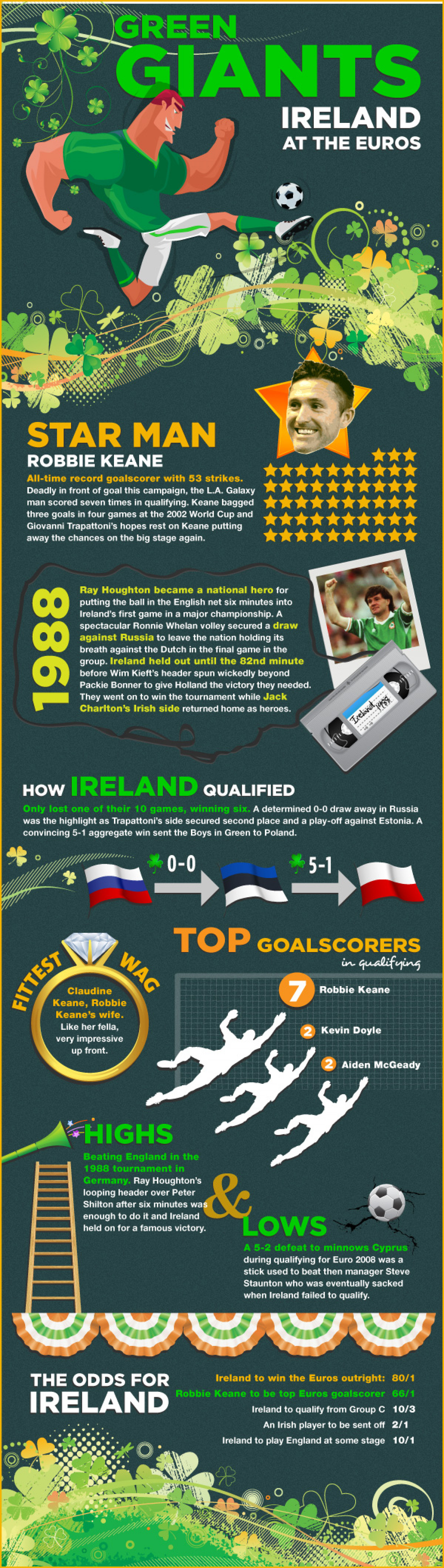 Green Giants - Ireland at the Euros Infographic