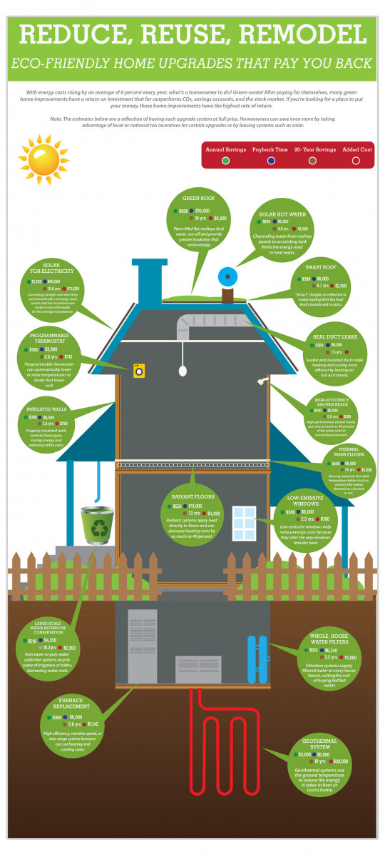 Green Home Upgrades That Pay You Back